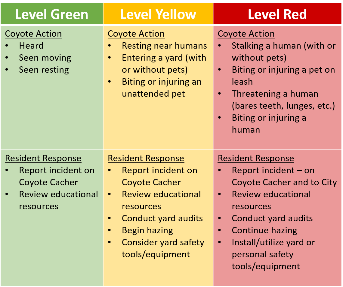 Color coded chart with coyote actions list and recommended resident responses